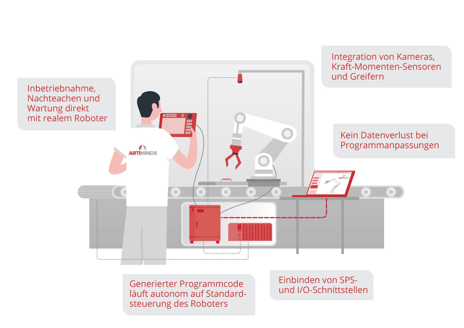 36717_ArtiMinds-Robotics-GmbH_Illustrationen_Final_Beschriftung-rot_Labor