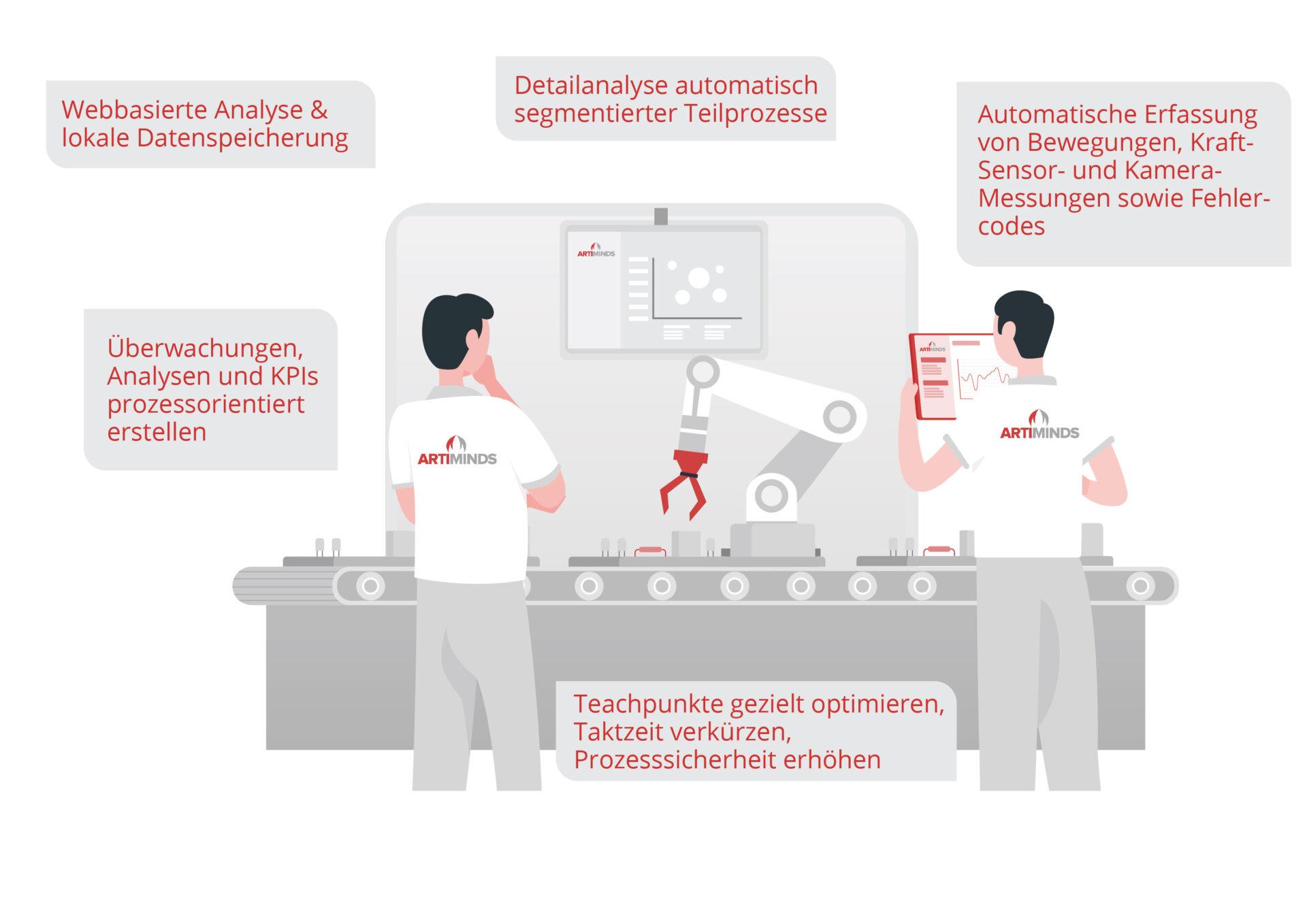 ArtiMinds Robotics – ArtiMinds LAR: Analyse und Optimierung während Inbetriebnahme und im laufenden Betrieb