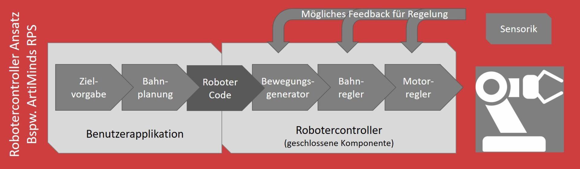 Robotersteuerung über den herstellereigenen Robotercontroller