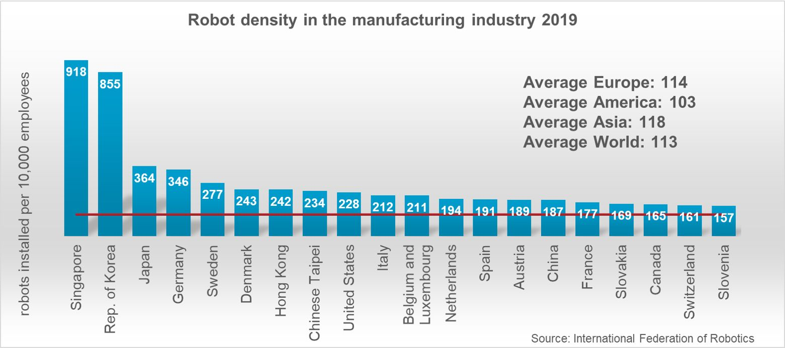 IFR Robot Density in the manufacturing industry 2019